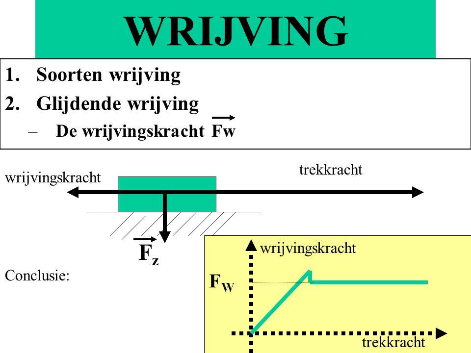 WRIJVING 1.Soorten wrijving 2.Glijdende wrijving –De wrijvingskracht Fw FzFz Conclusie: wrijvingskracht trekkracht FWFW wrijvingskracht trekkracht