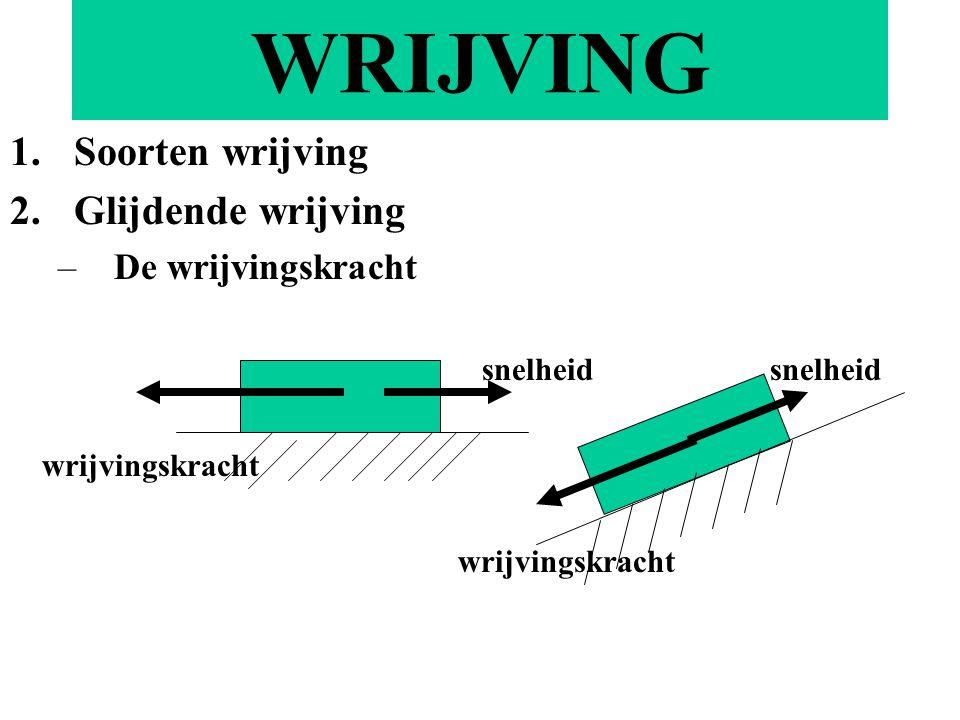 WRIJVING 1.Soorten wrijving 2.Glijdende wrijving –De wrijvingskracht snelheid wrijvingskracht