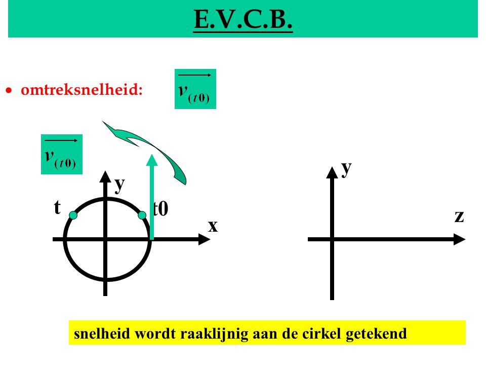 EVCB E.V.C.B. y x y z t0 t  omtreksnelheid: snelheid wordt raaklijnig aan de cirkel getekend