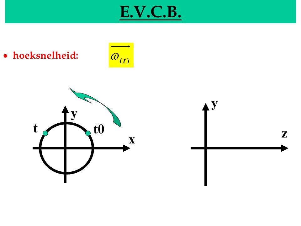EVCB E.V.C.B. y x y z t0 t  hoeksnelheid: