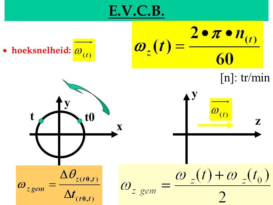 EVCB E.V.C.B. y x y z t0 t  hoeksnelheid: [n]: tr/min
