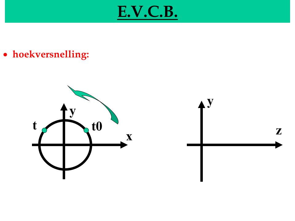 EVCB E.V.C.B. y x y z t0 t  hoekversnelling: