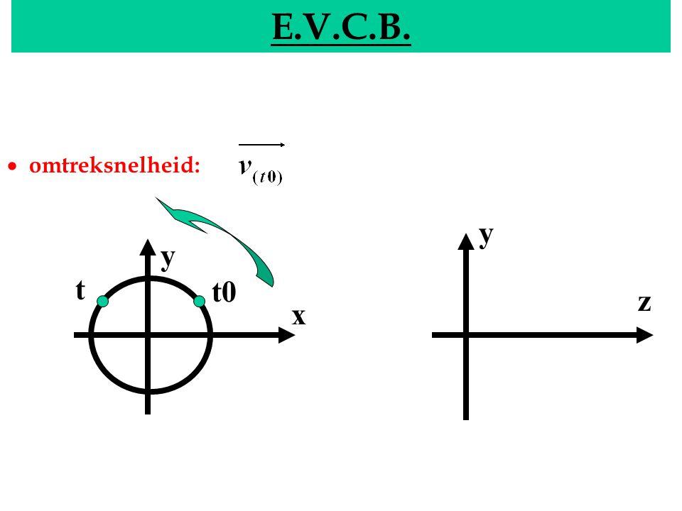 EVCB E.V.C.B.  omtreksnelheid: y x y z t0 t