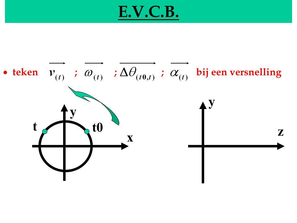 EVCB E.V.C.B.  teken ; ; ; bij een versnelling y x y z t0 t