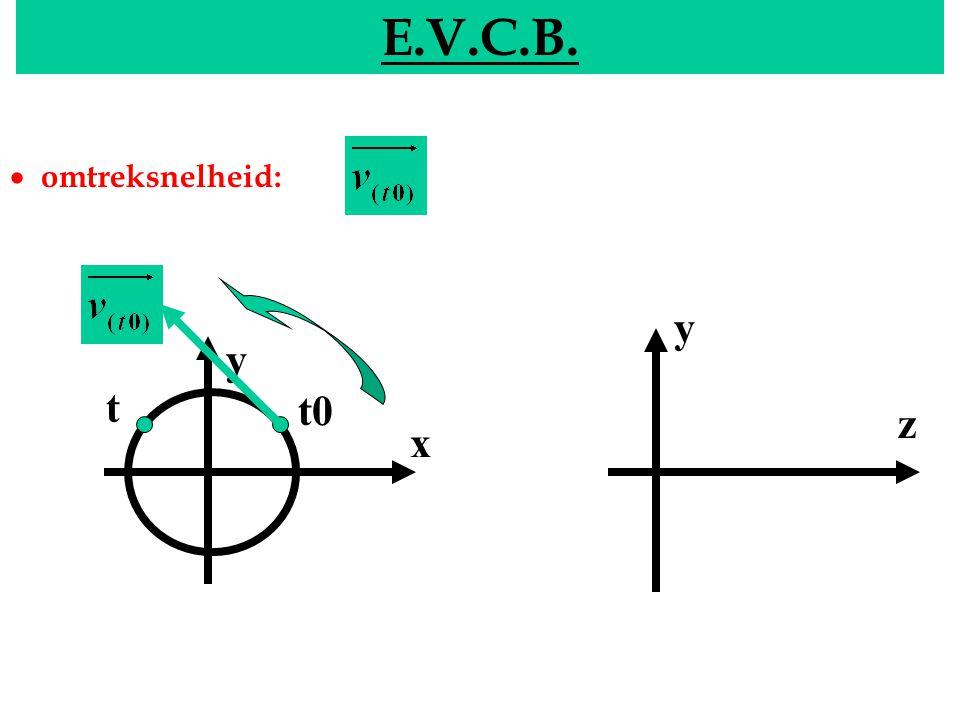 EVCB E.V.C.B.y x y z t0 t  hoeksnelheid: [ ] : rad/s  gemiddelde hoeksnelheid: d.i.