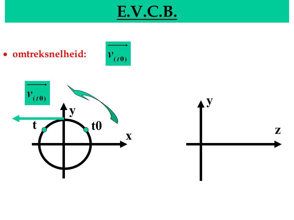 EVCB E.V.C.B. y x y z t0 t  omtreksnelheid: