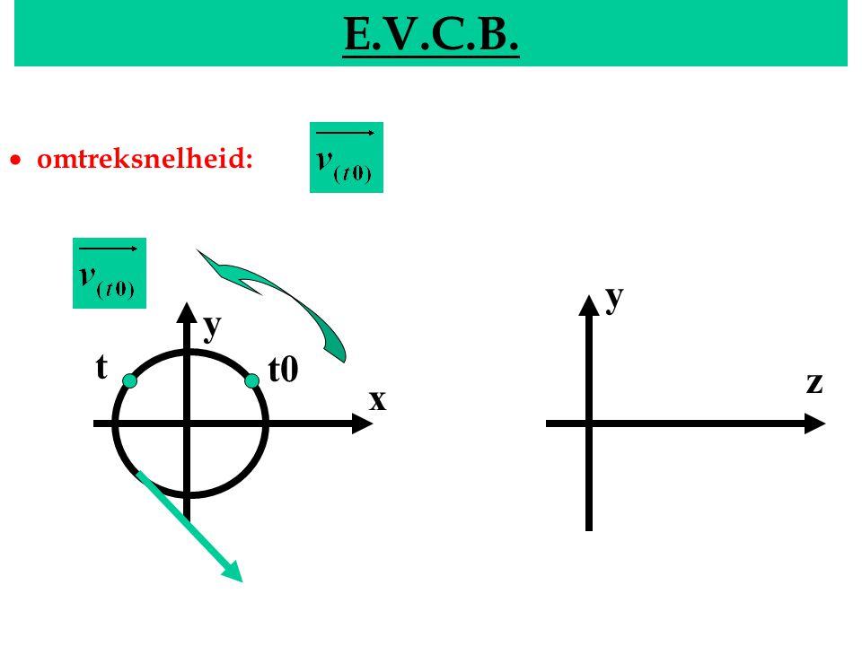 EVCB E.V.C.B.  doorlopenmiddelpuntshoek: [ ] : rad y x y z t0 t Radiaal ? : 360 ° =