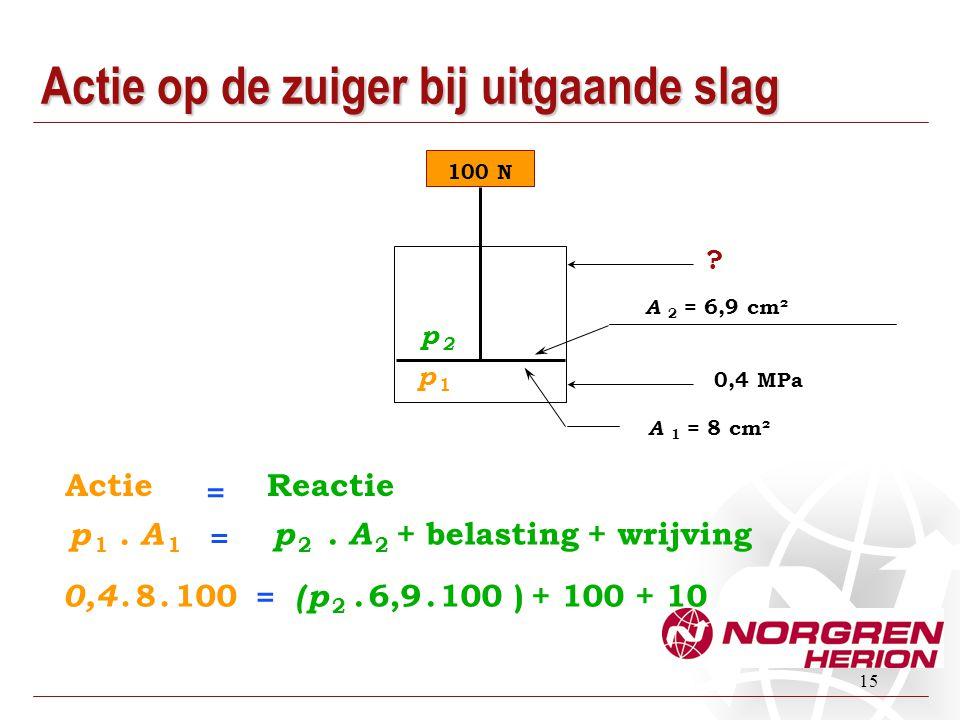 15 100 N ? 0,4 MPa p 1. A 1 = p 2. A 2 + belasting + wrijving p 2p 2 p 1p 1 A 2 = 6,9 cm² A 1 = 8 cm² Actie = Reactie 0,4. 8. 100 = ( p 2. 6,9. 100 )