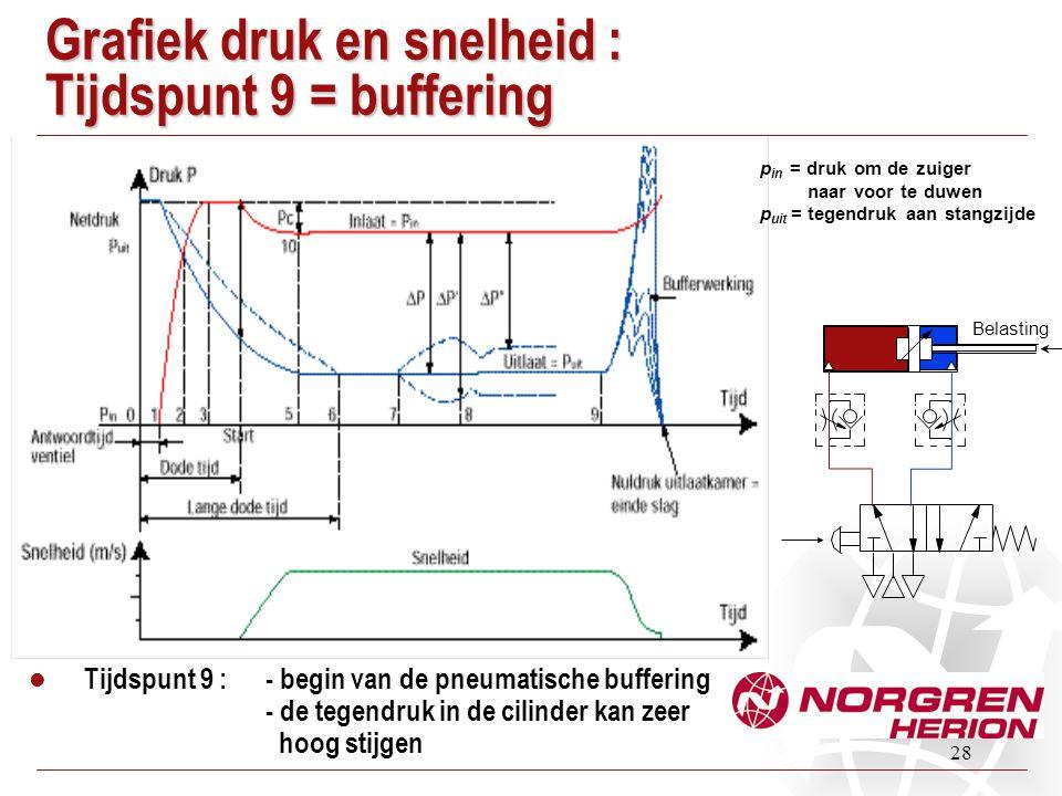 28 Grafiek druk en snelheid : Tijdspunt 9 = buffering Tijdspunt 9 :- begin van de pneumatische buffering - de tegendruk in de cilinder kan zeer hoog s