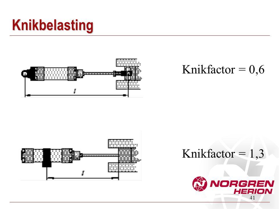 41 Knikfactor = 0,6 Knikfactor = 1,3 Knikbelasting