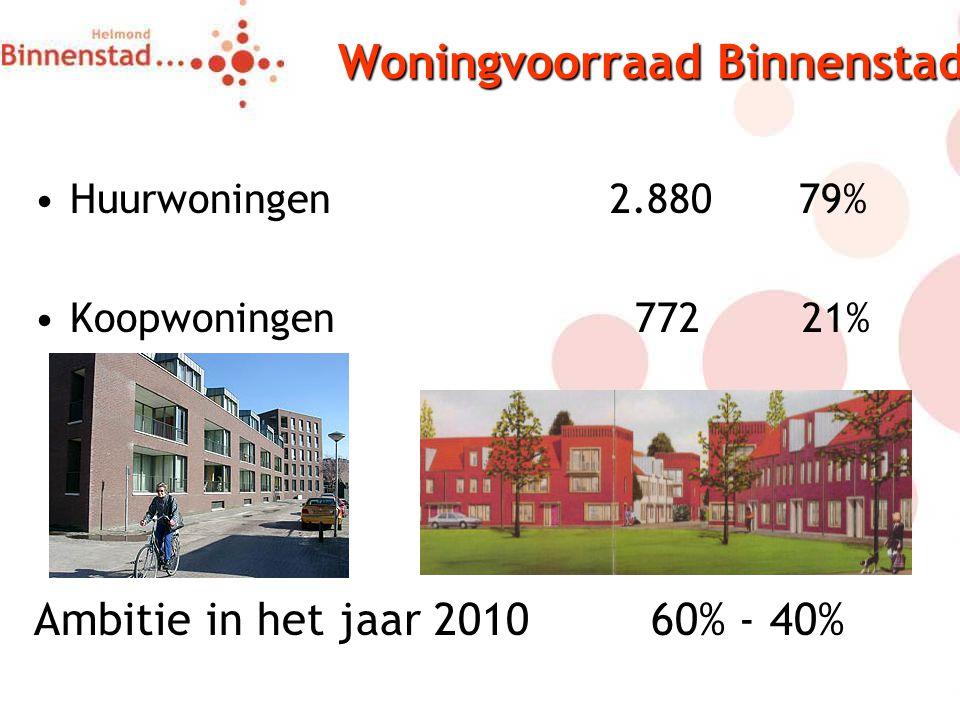 Woningvoorraad Binnenstad Huurwoningen2.880 79% Koopwoningen 77221% Ambitie in het jaar 2010 60% - 40%