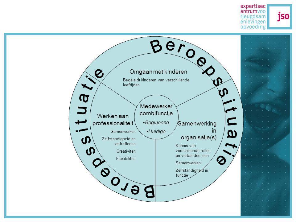 KERN competenties Kinderen begeleiden Samenwerken Organiseren en plannen (ook activiteiten) Zelfstandigheid Verbanden zien Creativiteit Flexibiliteit