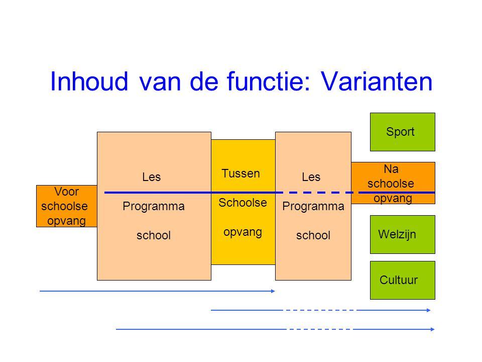 Inhoud van de functie: Varianten Voor schoolse opvang Na schoolse opvang Tussen Schoolse opvang Les Programma school Les Programma school Sport Cultuu