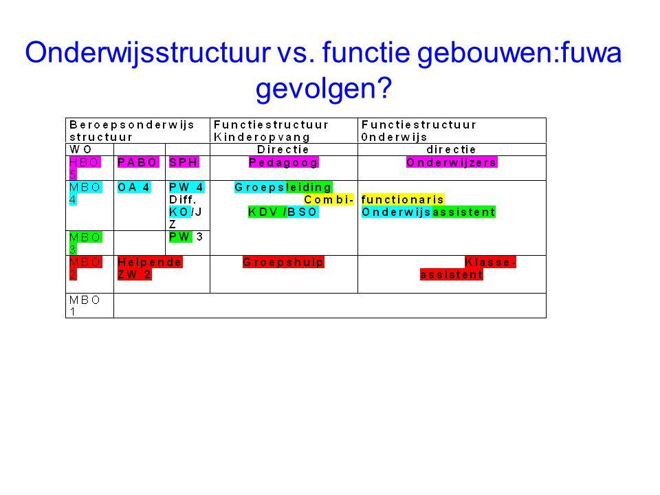 Onderwijsstructuur vs. functie gebouwen:fuwa gevolgen?