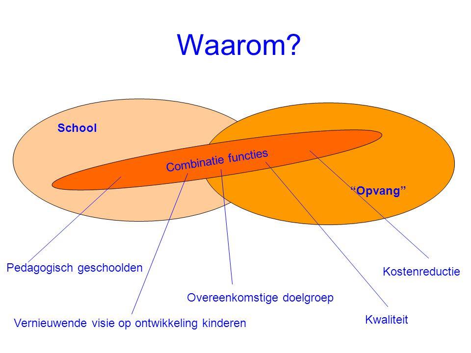 """Waarom? Pedagogisch geschoolden Combinatie functies School """"Opvang"""" Kostenreductie Kwaliteit Vernieuwende visie op ontwikkeling kinderen Overeenkomsti"""
