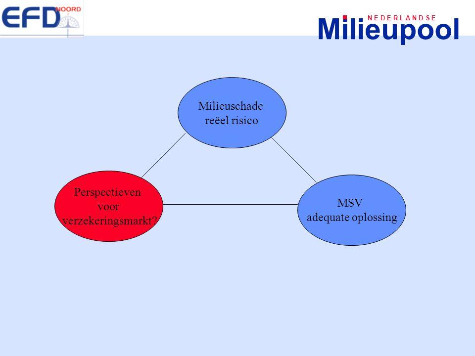 Milieupool N E D E R L A N D S E Milieuschade reëel risico Perspectieven voor verzekeringsmarkt? MSV adequate oplossing