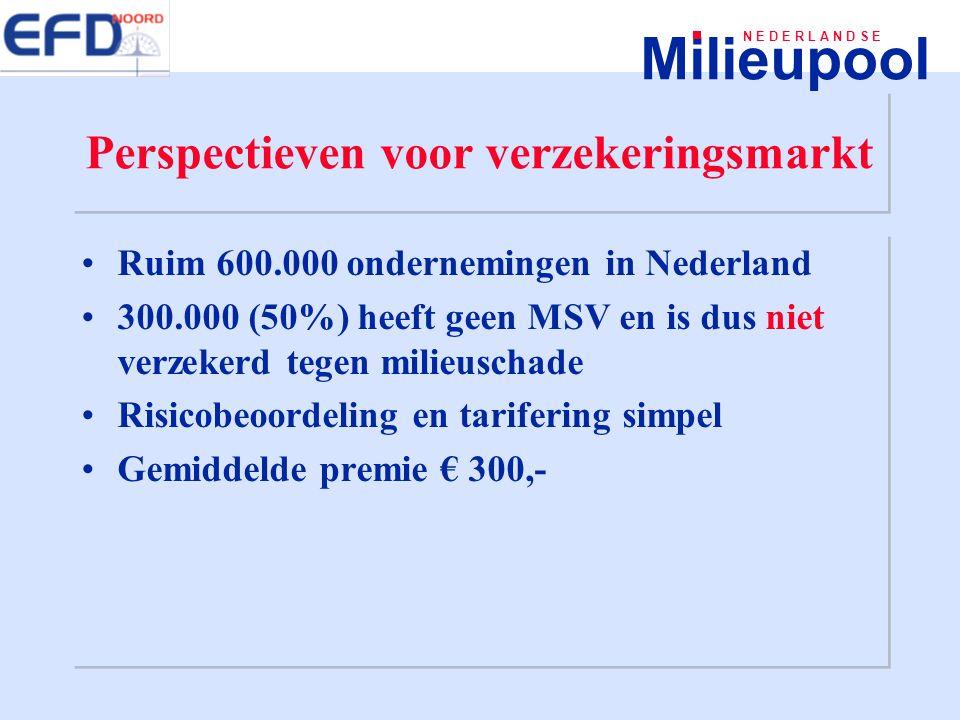 Milieupool N E D E R L A N D S E Perspectieven voor verzekeringsmarkt Ruim 600.000 ondernemingen in Nederland 300.000 (50%) heeft geen MSV en is dus n