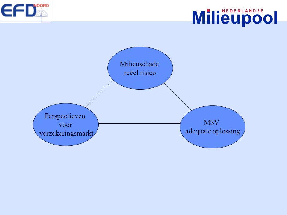 Milieupool N E D E R L A N D S E Milieuschade reëel risico Perspectieven voor verzekeringsmarkt MSV adequate oplossing