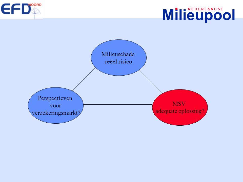 Milieupool N E D E R L A N D S E Milieuschade reëel risico Perspectieven voor verzekeringsmarkt? MSV adequate oplossing?