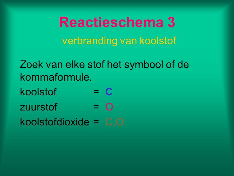 Reactieschema 3 verbranding van koolstof Zoek van elke stof het symbool of de kommaformule. koolstof=C zuurstof=O koolstofdioxide=C,O