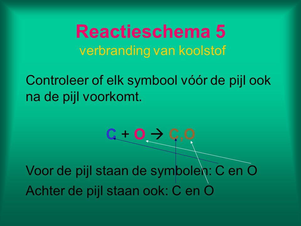 Overzicht Reactieschema in symbolen voor de verbranding van koolstof 1Beginstoffen:koolstof en zuurstof Reactieproducten:koolstofdioxide 2Reactieschema: koolstof + zuurstof  koolstofdioxide 3koolstof=C zuurstof=O koolstofdioxide=C,O 4C(s) + O(g)  C,O(g) 5Voor de pijl:C en O Achter de pijl:C en O