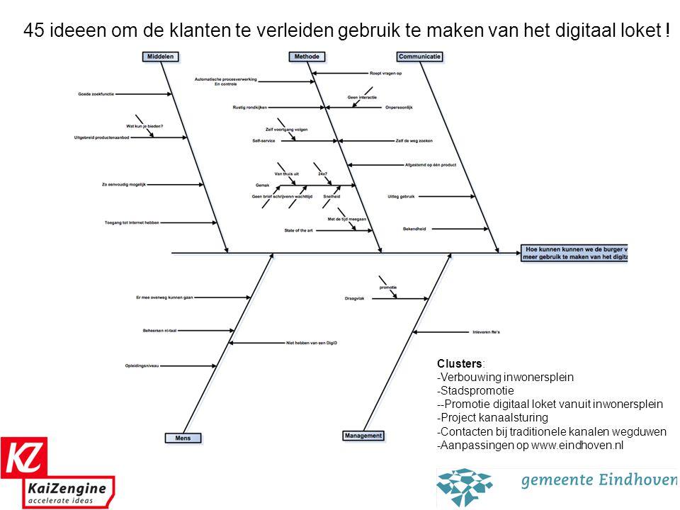 5 Clusters: -Verbouwing inwonersplein -Stadspromotie --Promotie digitaal loket vanuit inwonersplein -Project kanaalsturing -Contacten bij traditionele