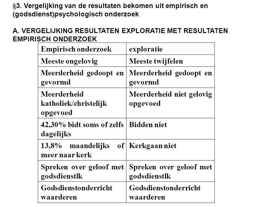 §3. Vergelijking van de resultaten bekomen uit empirisch en (godsdienst)psychologisch onderzoek A. VERGELIJKING RESULTATEN EXPLORATIE MET RESULTATEN E