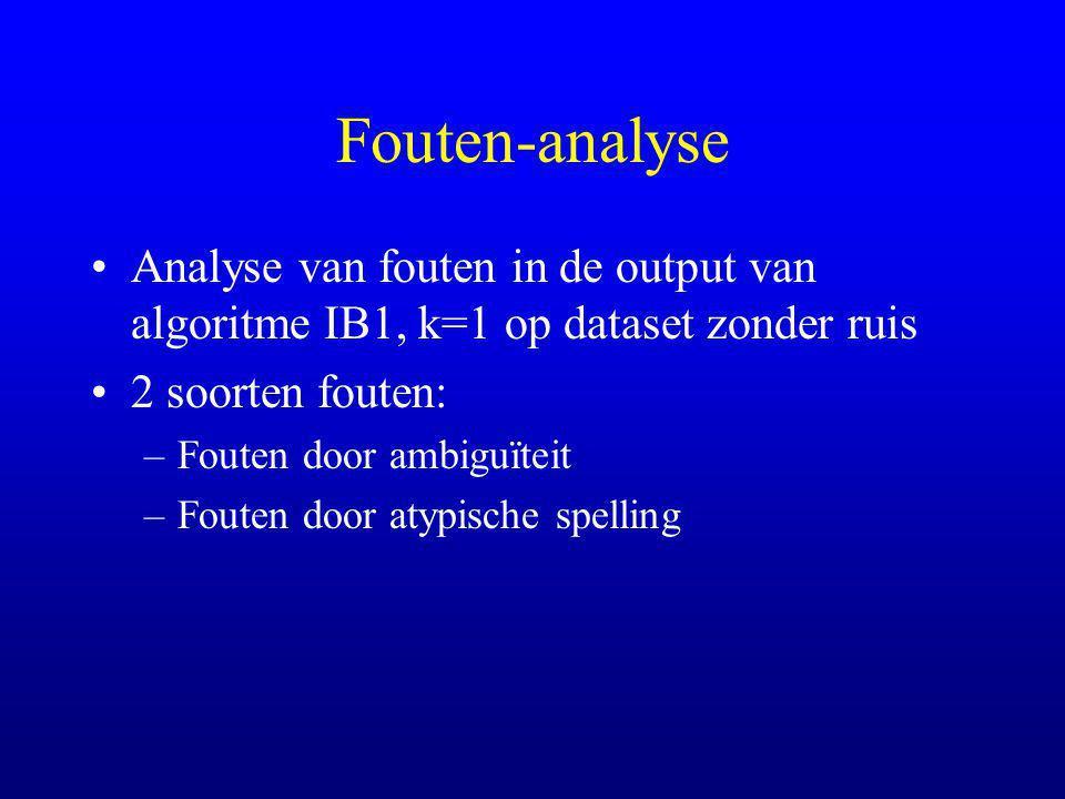 Fouten-analyse Analyse van fouten in de output van algoritme IB1, k=1 op dataset zonder ruis 2 soorten fouten: –Fouten door ambiguïteit –Fouten door atypische spelling