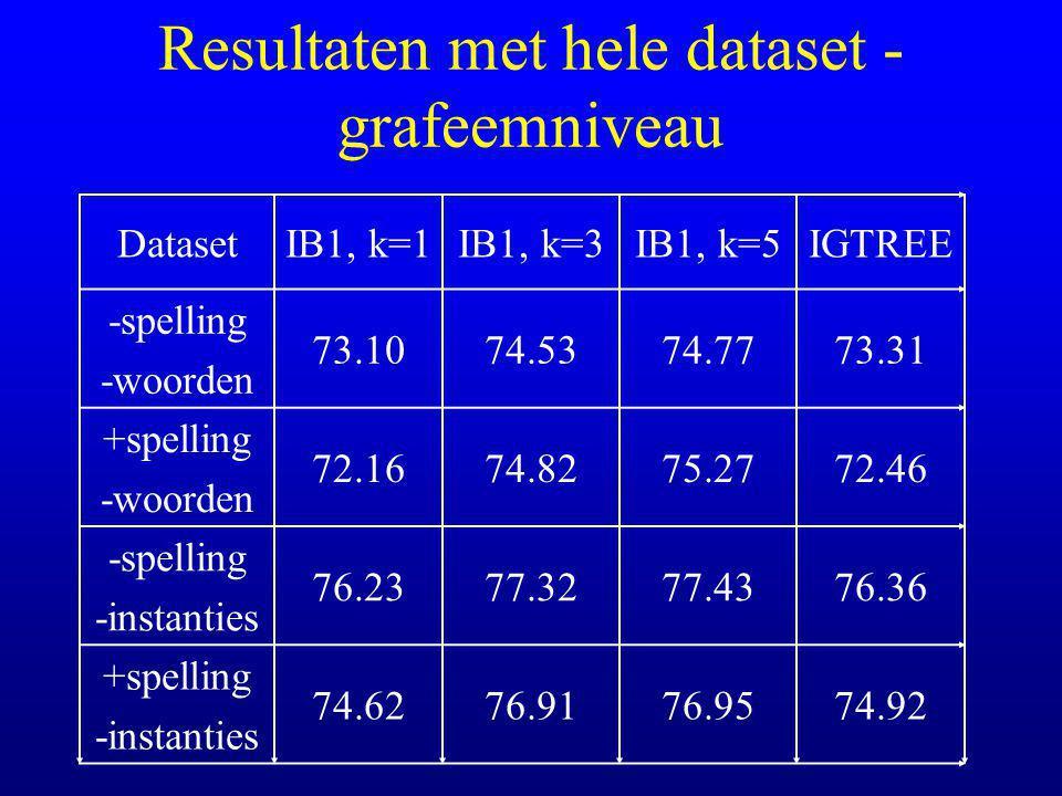 Resultaten met hele dataset - grafeemniveau DatasetIB1, k=1IB1, k=3IB1, k=5IGTREE -spelling -woorden 73.1074.5374.7773.31 +spelling -woorden 72.1674.8275.2772.46 -spelling -instanties 76.2377.3277.4376.36 +spelling -instanties 74.6276.9176.9574.92