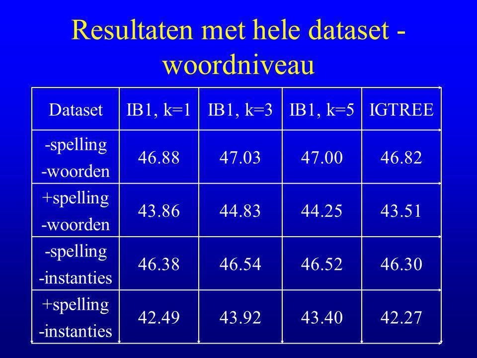 Resultaten met hele dataset - woordniveau DatasetIB1, k=1IB1, k=3IB1, k=5IGTREE -spelling -woorden 46.8847.0347.0046.82 +spelling -woorden 43.8644.8344.2543.51 -spelling -instanties 46.3846.5446.5246.30 +spelling -instanties 42.4943.9243.4042.27