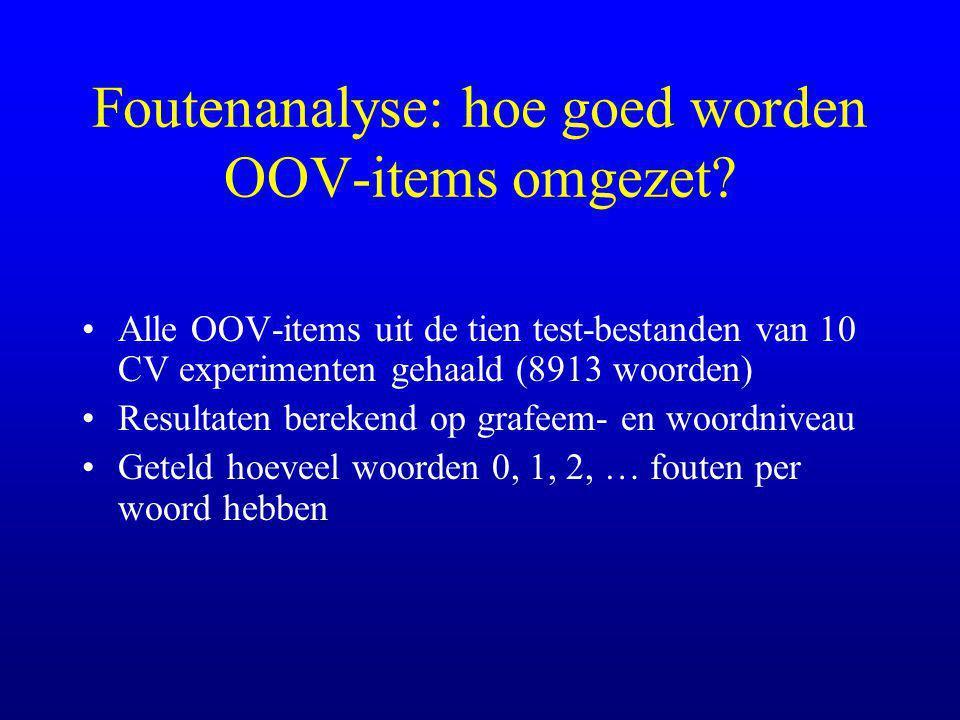 Foutenanalyse: hoe goed worden OOV-items omgezet.