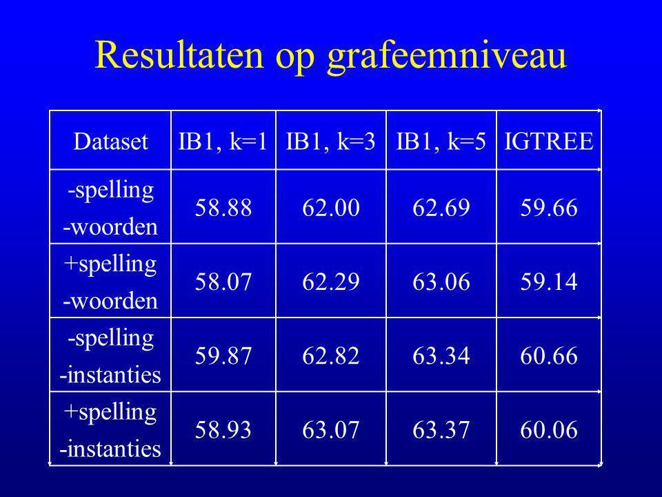 Resultaten op grafeemniveau DatasetIB1, k=1IB1, k=3IB1, k=5IGTREE -spelling -woorden 58.8862.0062.6959.66 +spelling -woorden 58.0762.2963.0659.14 -spelling -instanties 59.8762.8263.3460.66 +spelling -instanties 58.9363.0763.3760.06