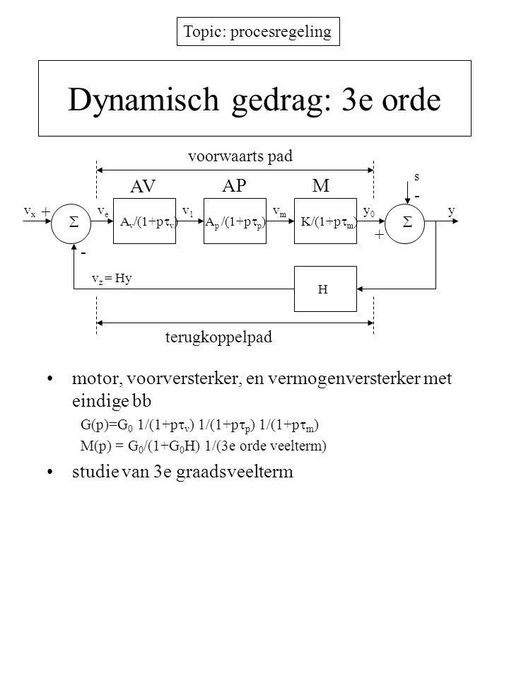 Topic: procesregeling Dynamisch gedrag: 3e orde frequentie f r met positieve terugkoppeling fasehoek exact -180 en  GH  > 1 –onstabiel systeem fysische verklaring resultaat = verzadiging met continue slingering GBW 0  G ,  M  [dB] G0G0 1/(2  m ) G 0 /(1+G 0 H) vv pp log(freq) open lus gesloten lus  GH >1  GH =1 log(freq) 0° -180° negatieve fasespeling Fase van GH mm