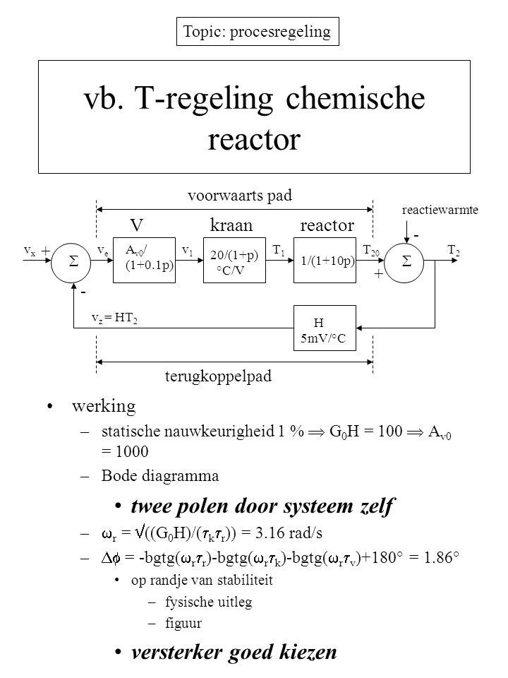 Topic: procesregeling Compensatie van instabiele systemen streven naar een fasespeling van 45° versterker: ingebouwde fasevoorijling voldoende bb –compenserend nulpunt en bijkomende pool voorbij het  GH =1 snijpunt  = -bgtg(  0  r )+bgtg(  0 /  P1 )+bgtg(  0 /  Bv )+180° > 45°