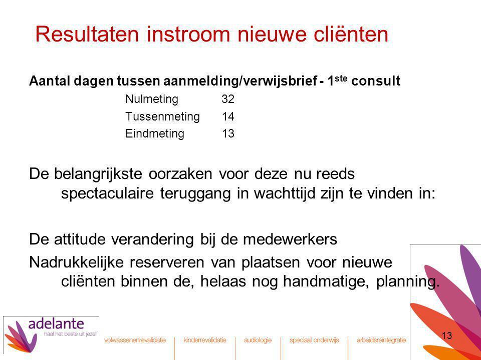 13 Resultaten instroom nieuwe cliënten Aantal dagen tussen aanmelding/verwijsbrief - 1 ste consult Nulmeting32 Tussenmeting14 Eindmeting13 De belangri