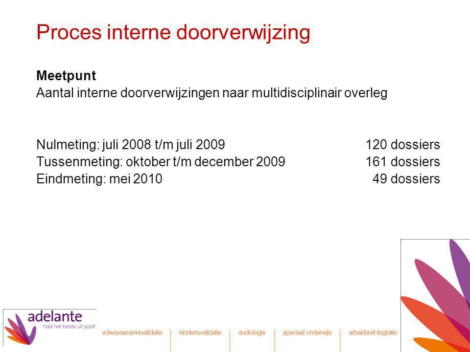 Proces interne doorverwijzing Meetpunt Aantal interne doorverwijzingen naar multidisciplinair overleg Nulmeting: juli 2008 t/m juli 2009120 dossiers T