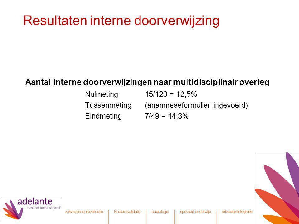 Resultaten interne doorverwijzing Aantal interne doorverwijzingen naar multidisciplinair overleg Nulmeting15/120 = 12,5% Tussenmeting(anamneseformulie