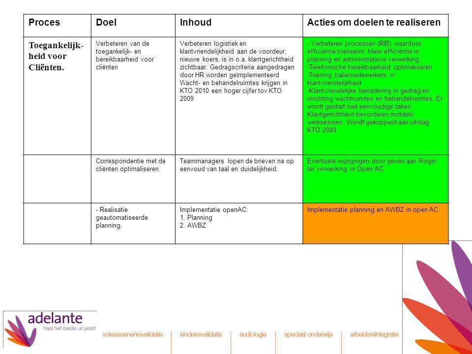 ProcesDoelInhoudActies om doelen te realiseren Toegankelijk- heid voor Cliënten. Verbeteren van de toegankelijk- en bereikbaarheid voor cliënten Verbe