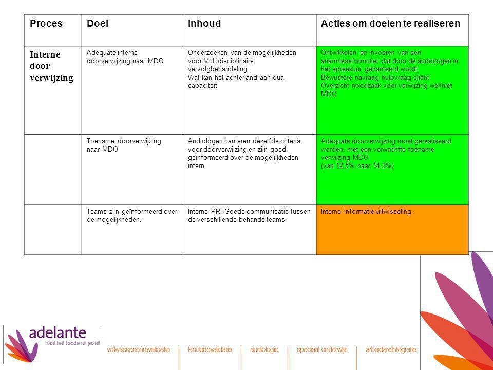 ProcesDoelInhoudActies om doelen te realiseren Interne door- verwijzing Adequate interne doorverwijzing naar MDO Onderzoeken van de mogelijkheden voor