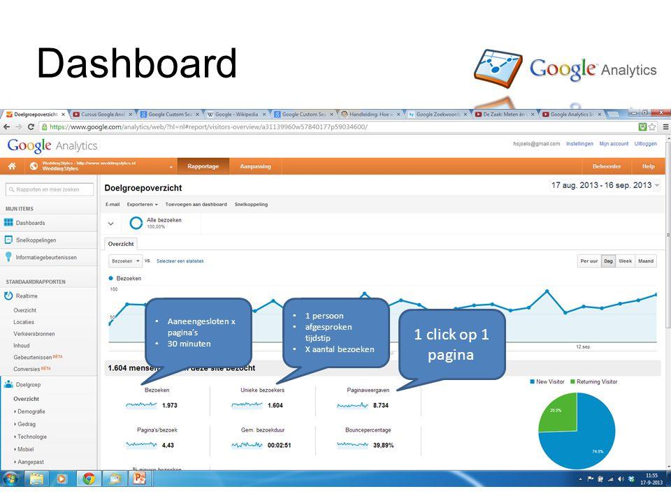 Dashboard 1 click op 1 pagina Aaneengesloten x pagina's 30 minuten 1 persoon afgesproken tijdstip X aantal bezoeken