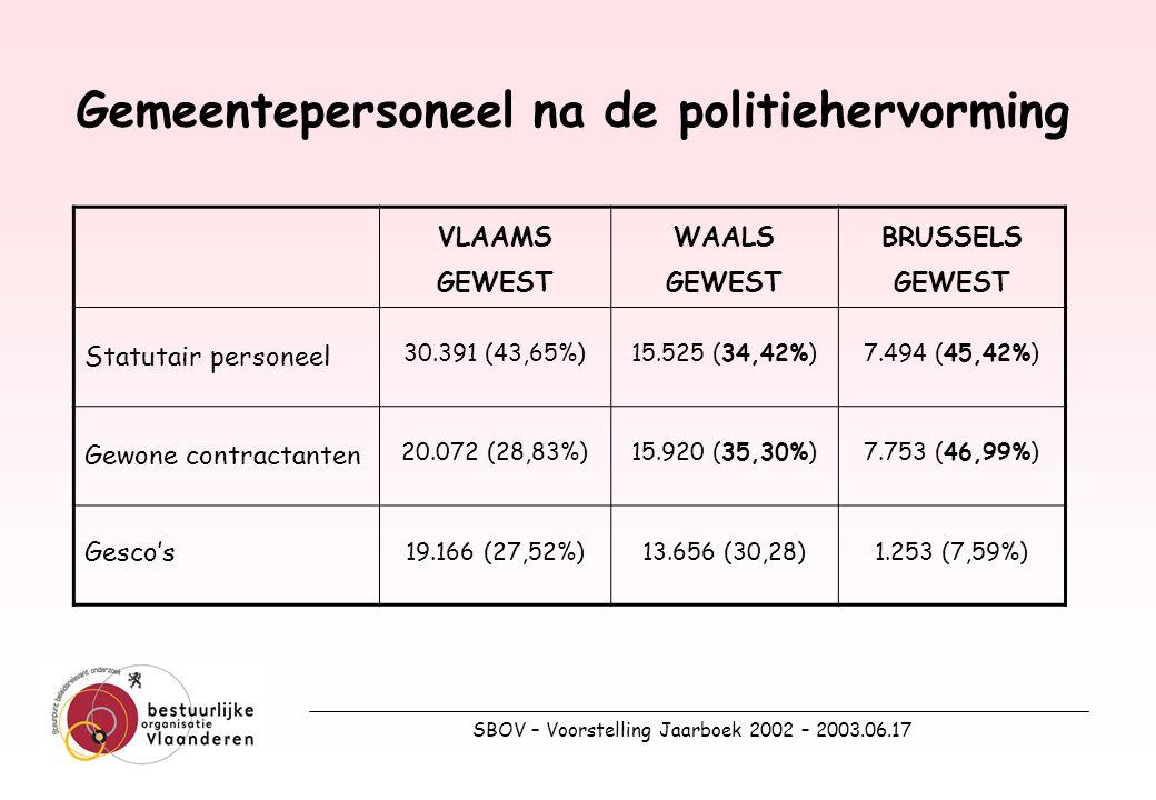 SBOV – Voorstelling Jaarboek 2002 – 2003.06.17 Gemeentepersoneel na de politiehervorming VLAAMS GEWEST WAALS GEWEST BRUSSELS GEWEST Statutair personeel 30.391 (43,65%)15.525 (34,42%)7.494 (45,42%) Gewone contractanten 20.072 (28,83%)15.920 (35,30%)7.753 (46,99%) Gesco's 19.166 (27,52%)13.656 (30,28)1.253 (7,59%)