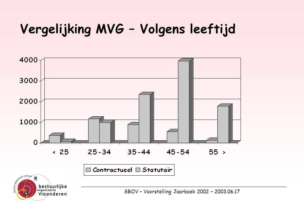 SBOV – Voorstelling Jaarboek 2002 – 2003.06.17 Vergelijking MVG – Volgens leeftijd