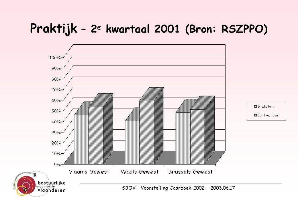 SBOV – Voorstelling Jaarboek 2002 – 2003.06.17 14.Beëindiging Passende 'vastheid van tewerkstelling' –Werkzekerheid voor het individu –Flexibiliteit voor de organisatie –[Dringende reden] –Reïntegratieplicht?