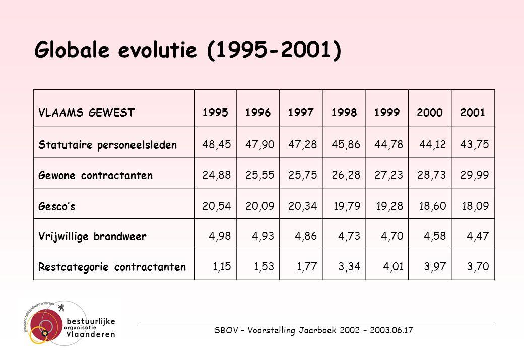 SBOV – Voorstelling Jaarboek 2002 – 2003.06.17 6.