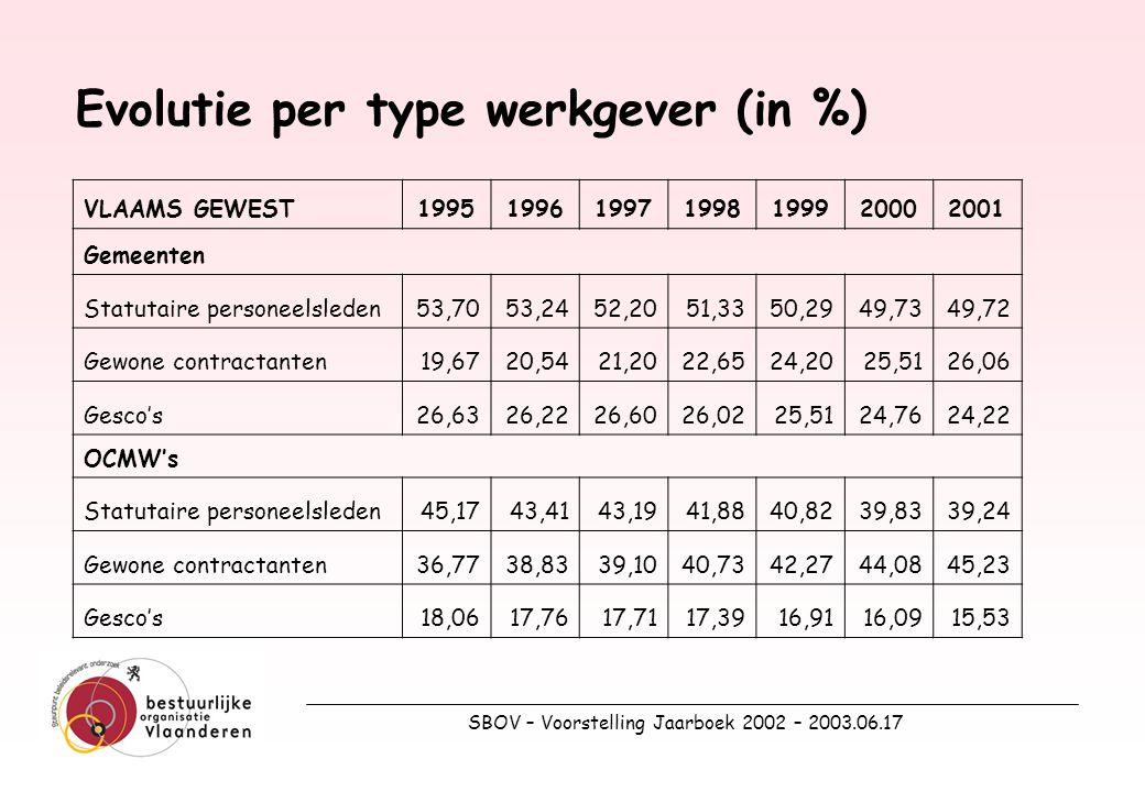 SBOV – Voorstelling Jaarboek 2002 – 2003.06.17 16.