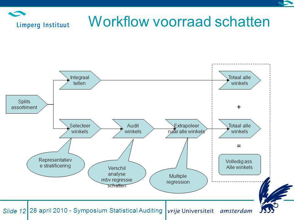 28 april 2010 - Symposium Statistical Auditing Slide 12 Workflow voorraad schatten Splits assortiment Integraal tellen Selecteer winkels Audit winkels