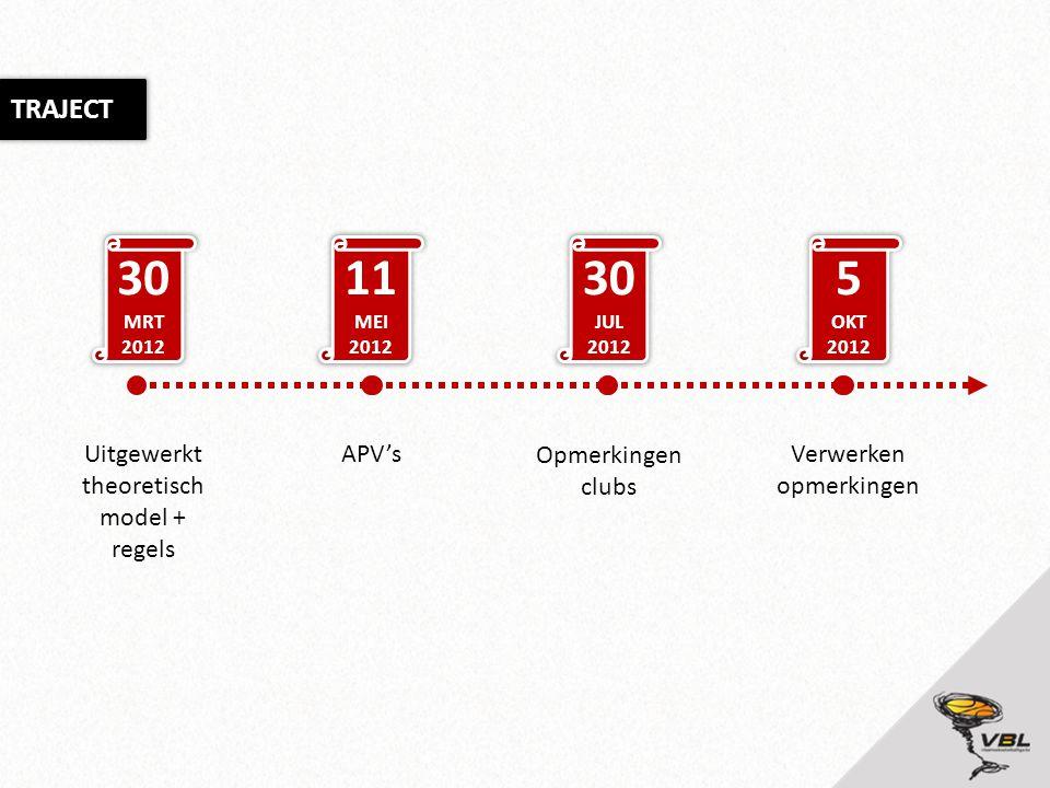 TRAJECT 30 MRT 2012 11 MEI 2012 30 JUL 2012 5 OKT 2012 Uitgewerkt theoretisch model + regels APV's Opmerkingen clubs Verwerken opmerkingen