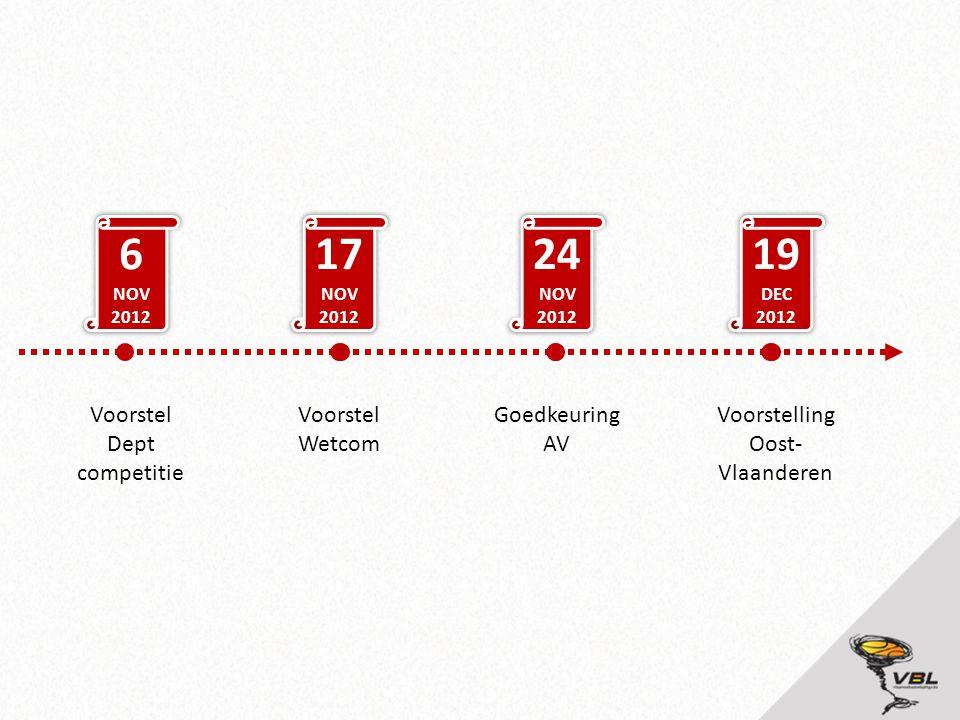 6 NOV 2012 17 NOV 2012 24 NOV 2012 19 DEC 2012 Voorstel Dept competitie Voorstel Wetcom Goedkeuring AV Voorstelling Oost- Vlaanderen