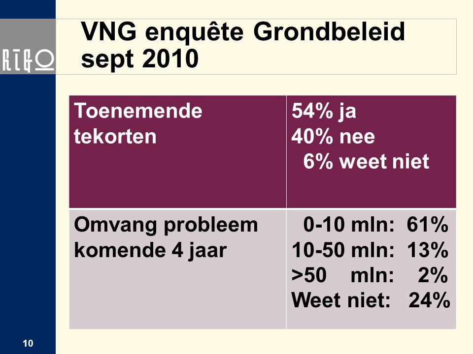 VNG enquête Grondbeleid sept 2010 Toenemende tekorten 54% ja 40% nee 6% weet niet Omvang probleem komende 4 jaar 0-10 mln: 61% 10-50 mln: 13% >50 mln:
