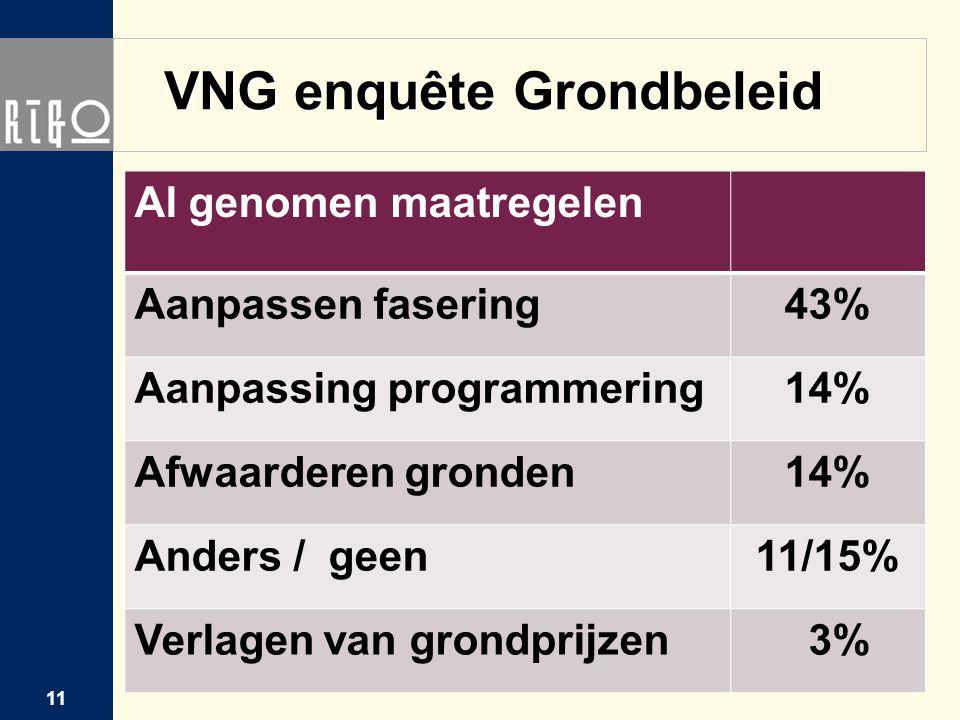 VNG enquête Grondbeleid Al genomen maatregelen Aanpassen fasering43% Aanpassing programmering14% Afwaarderen gronden14% Anders / geen11/15% Verlagen v